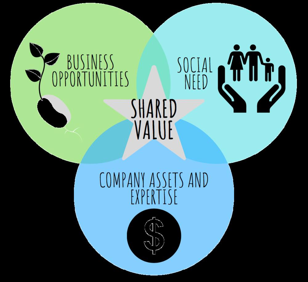 Menciptakan Manfaat Bersama dengan Creating Shared Value Nestle
